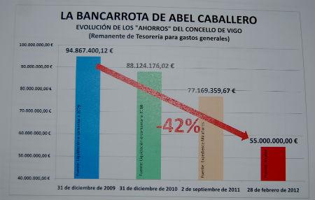 Documento que exhibido por el Partido Popular sobre los remanentes de Tesorería