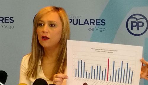 @elenamunozf afirma que los vigueses pagamos 100€ más de impuestos al año desde que Caballero es alcalde